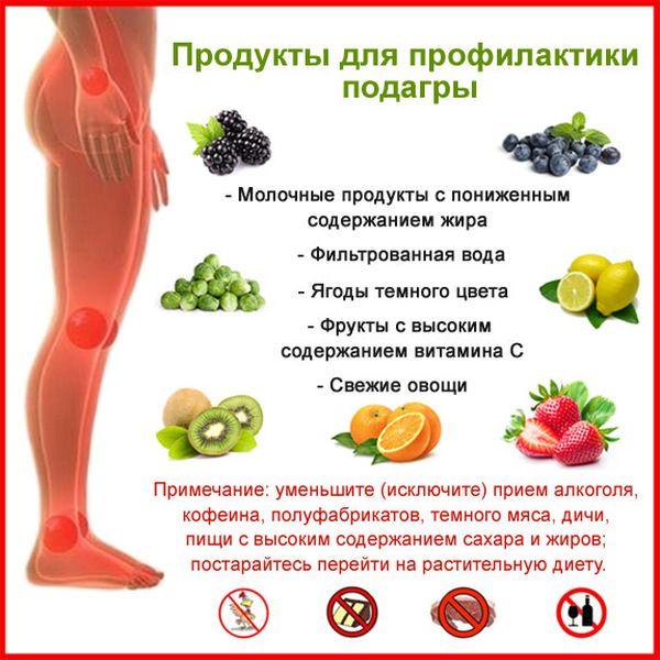 Подагра диета при подагре лечение