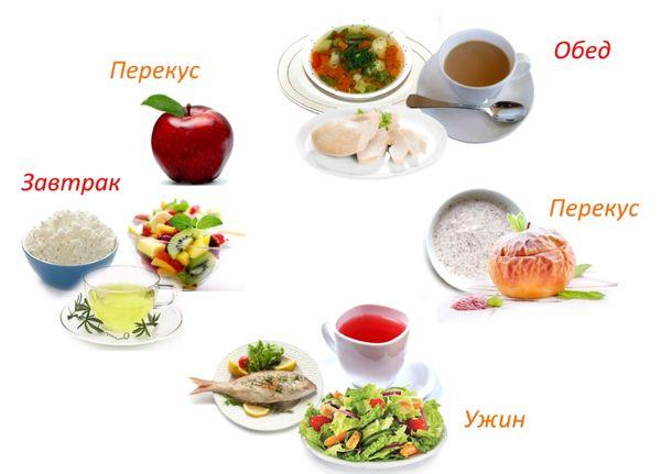 Популярная диета №6