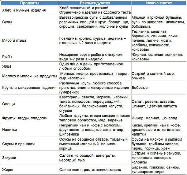 Изображение - Диета при подагрическом артрите суставов podagricheskiy-artrit_03